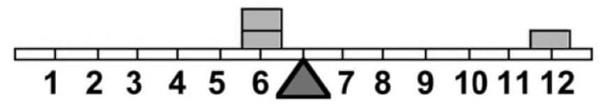 Per equilibrare il sistema in figura è necessario spostare un gettone: