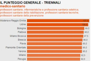 Classifica Censis Professioni Sanitarie 2017