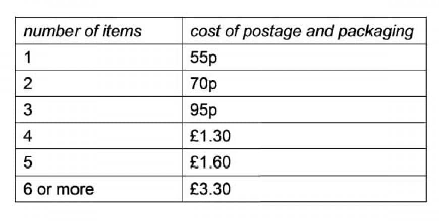 I recently received a publications list and order form. I want to order seven items from the list. However, I noticed that the structure of the postage and packaging charges was very strange, as shown in the table below: