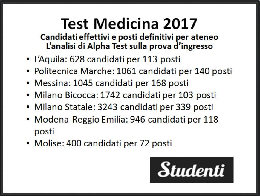 Test Medicina 2017: candidati effettivi e posti disponibili per ateneo