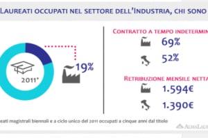 Università: il rapporto AlmaLaurea dei laureati nel settore Industria