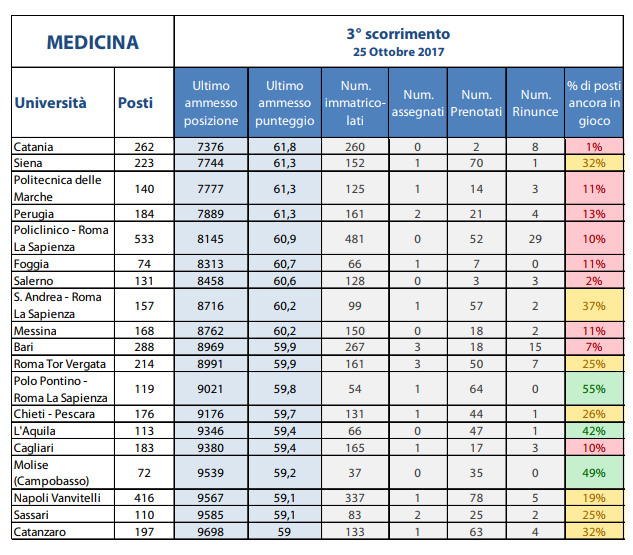 Analisi Alpha Test terzo scorrimento test Medicina 2017