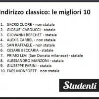 I migliori licei classici di Milano