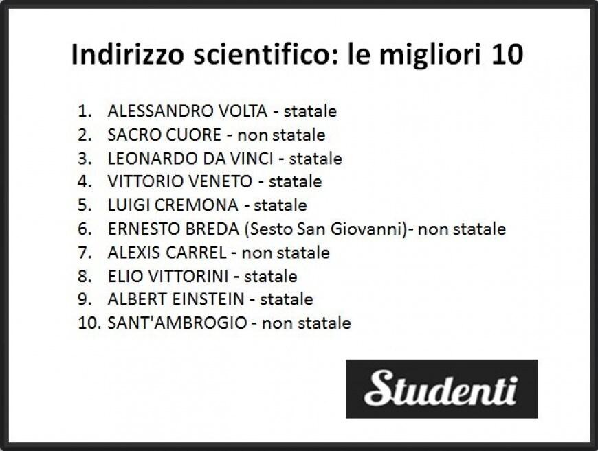 I migliori licei scientifici di Milano