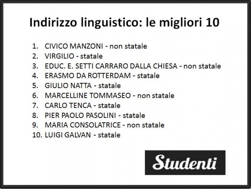 I migliori licei linguistici di Milano