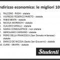 Scuole di indirizzo tecnico - settore tecnologico: le migliori di Milano