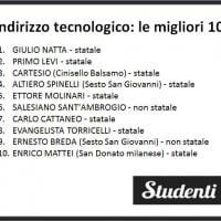 Scuole di indirizzo tecnico - settore economico: le migliori di Milano