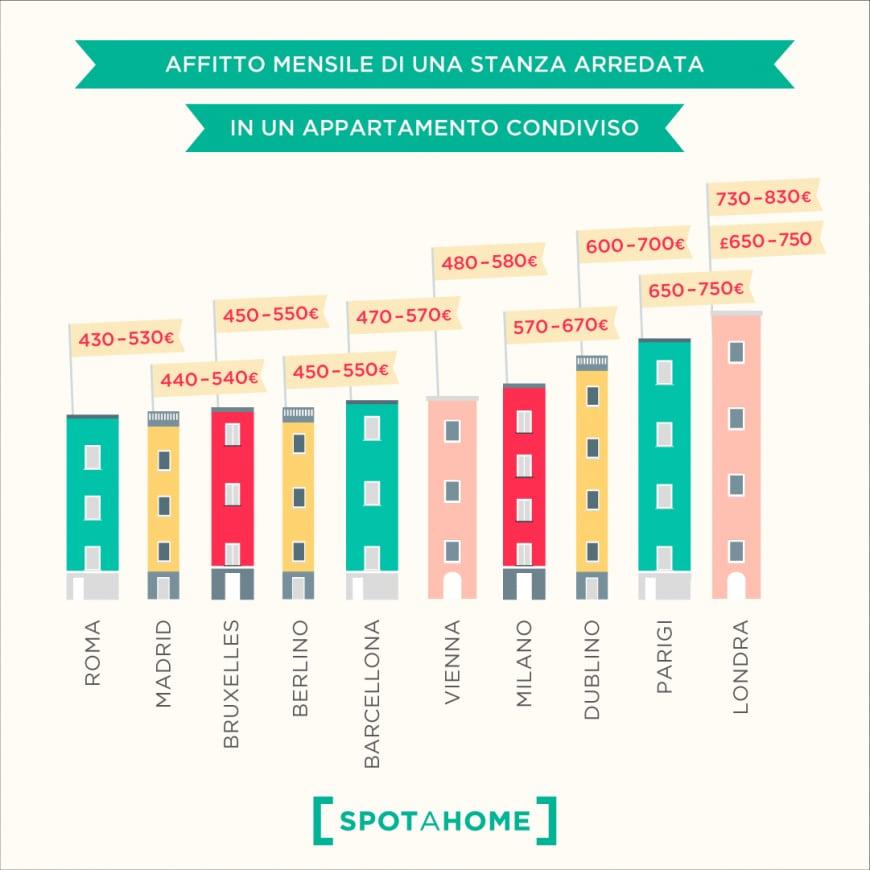 Affitti: dove costano di più?