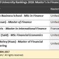 Migliori 5 Master in Finanza
