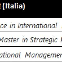 Posizione Business School italiane per i Master in Management