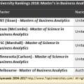 Top 5 dei Master in Business Analytics secondo QS World University Rankings