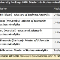 Top 5 dei Master in Business Analytics secondo QS World University Rankings