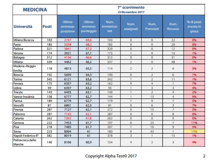 Test Medicina 2017: analisi settimo scorrimento Alpha Test