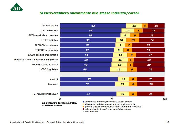 Orientamento terza media: il rapporto AlmaDiploma 2017