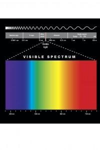 Lo spettro di luce visibile