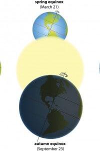 Afelio e perielio determinano anche il verificarsi di equinozi e solstizi