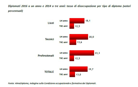 Rapporto AlmaDiploma 2018: tasso di disoccupazione per tipo di diploma