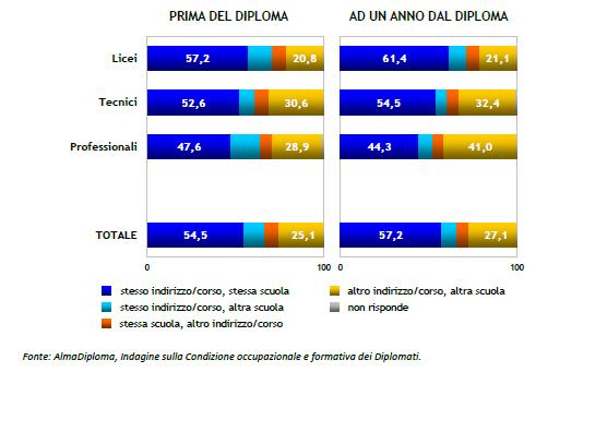 Rapporto AlmaDiploma 2018: gli studenti pentiti della loro scelta