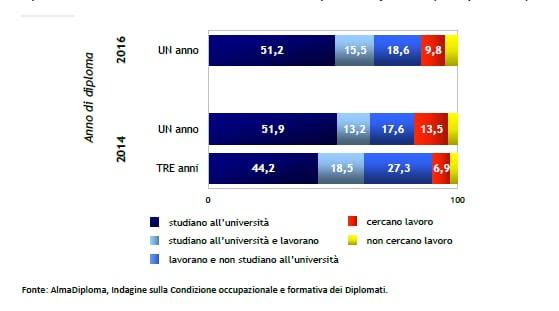 AlmaDiploma: rapporto sulla condizione occupazionale dei diplomati