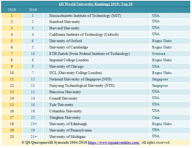 QS World University Rankings migliori università straniere 2019. In giallo la posizione 2019, in blu la 2018
