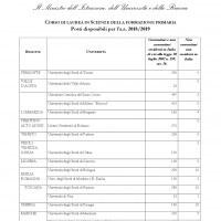 Test scienze della formazione primaria posti disponibili 2018