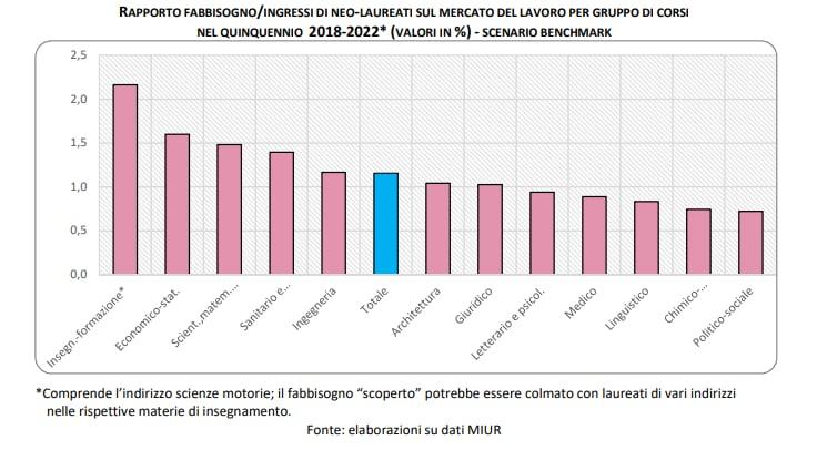 Rapporto fabbisogno/neolaureati periodo 2018-2022