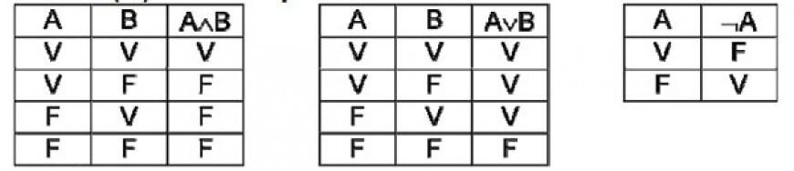 Sapendo che due proposizioni sono equivalenti se hanno la stessa tabella di verità quale delle seguenti proposizioni è equivalente alla disgiunzione?