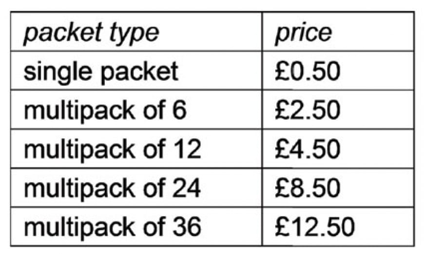 In a family, each of the six children has one packet of crisps on each weekday (Monday to Friday) for their packed lunch. The triplets have Cheese flavoured crisps, the twins have Paprika flavoured crisps, and the oldest child always has Chilli flavoured crisps. The exact number of packets of crisps needed are purchased at the same time for the four-week period. The table below shows the price of single packets of crisps and multipacks of crisps of the same flavour. A multipack is a discounted collection of a number of single packets of one flavour.