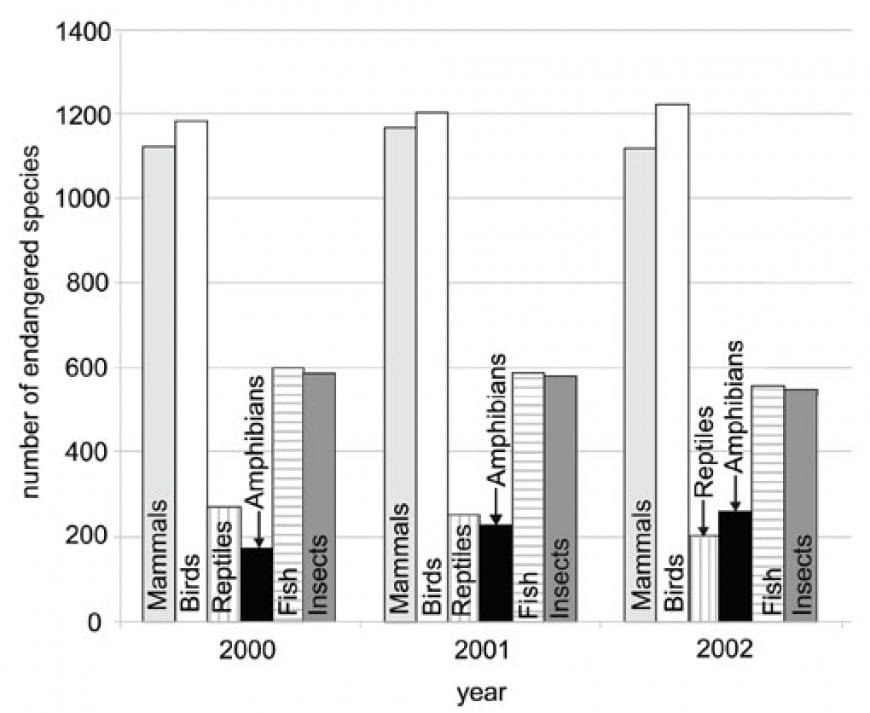 The bar chart below shows the number of endangered species between 2000 and 2002 per animal class.
