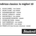 Migliori scuole di Milano 2018