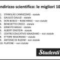 Migliori scuole di Palermo: classifica Eduscopio 2018