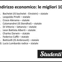 Licei e istituti tecnici: le migliori scuole superiori di Roma secondo Eduscopio 2018