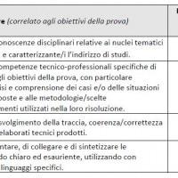 Griglia valutazione istituto tecnico amministrazione finanza e marketing - Indirizzo sistemi informatici