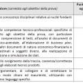 Griglia valutazione Istituto tecnico  Amministrazione Finanza e marketing