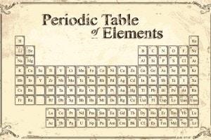 Tavola periodica: storia e caratteristiche