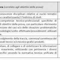 Griglia valutazione seconda prova 2019 Meccanica, meccatronica ed energia