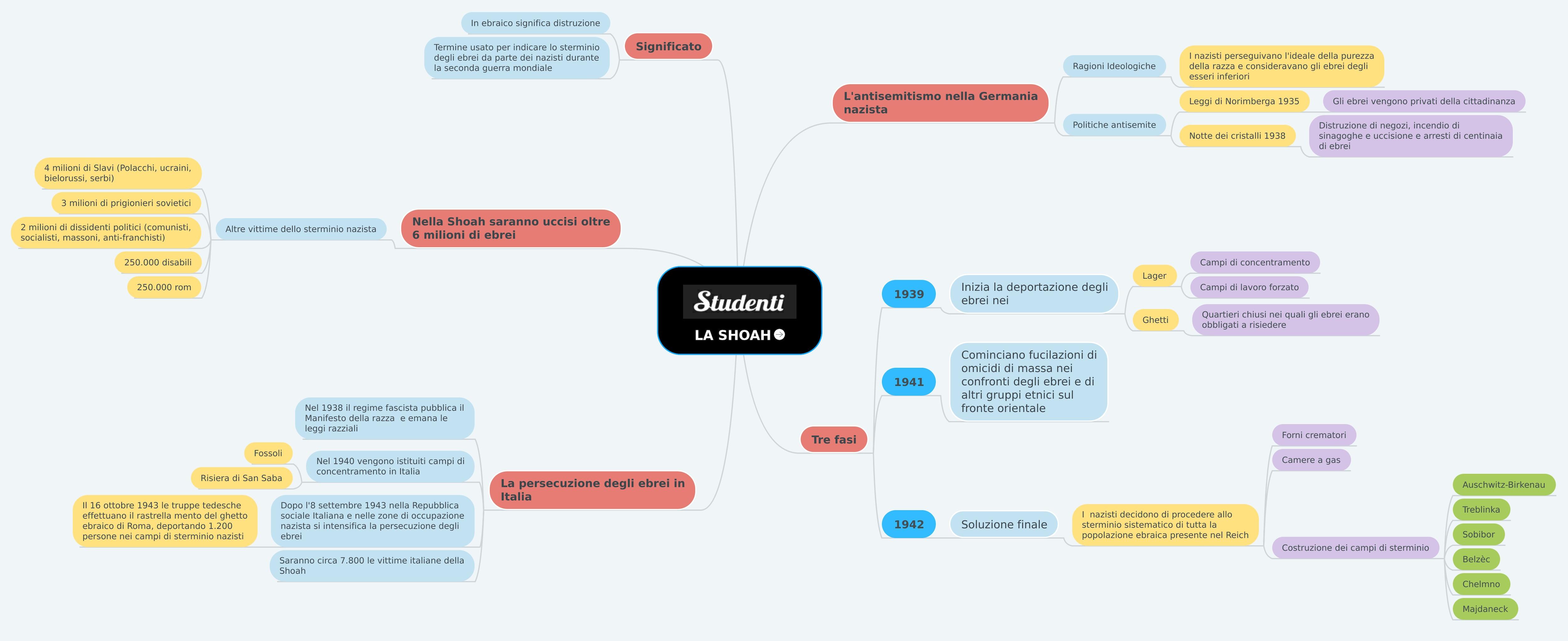 Mappa concettuale sulla Shoah