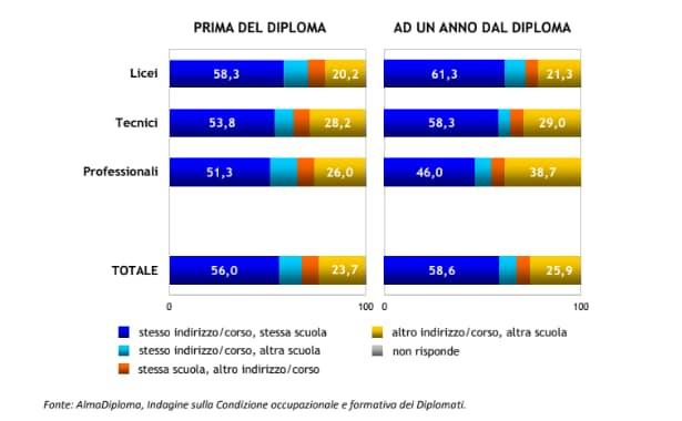 Rapporto AlmaDiploma sulle scelte formative dei diplomati