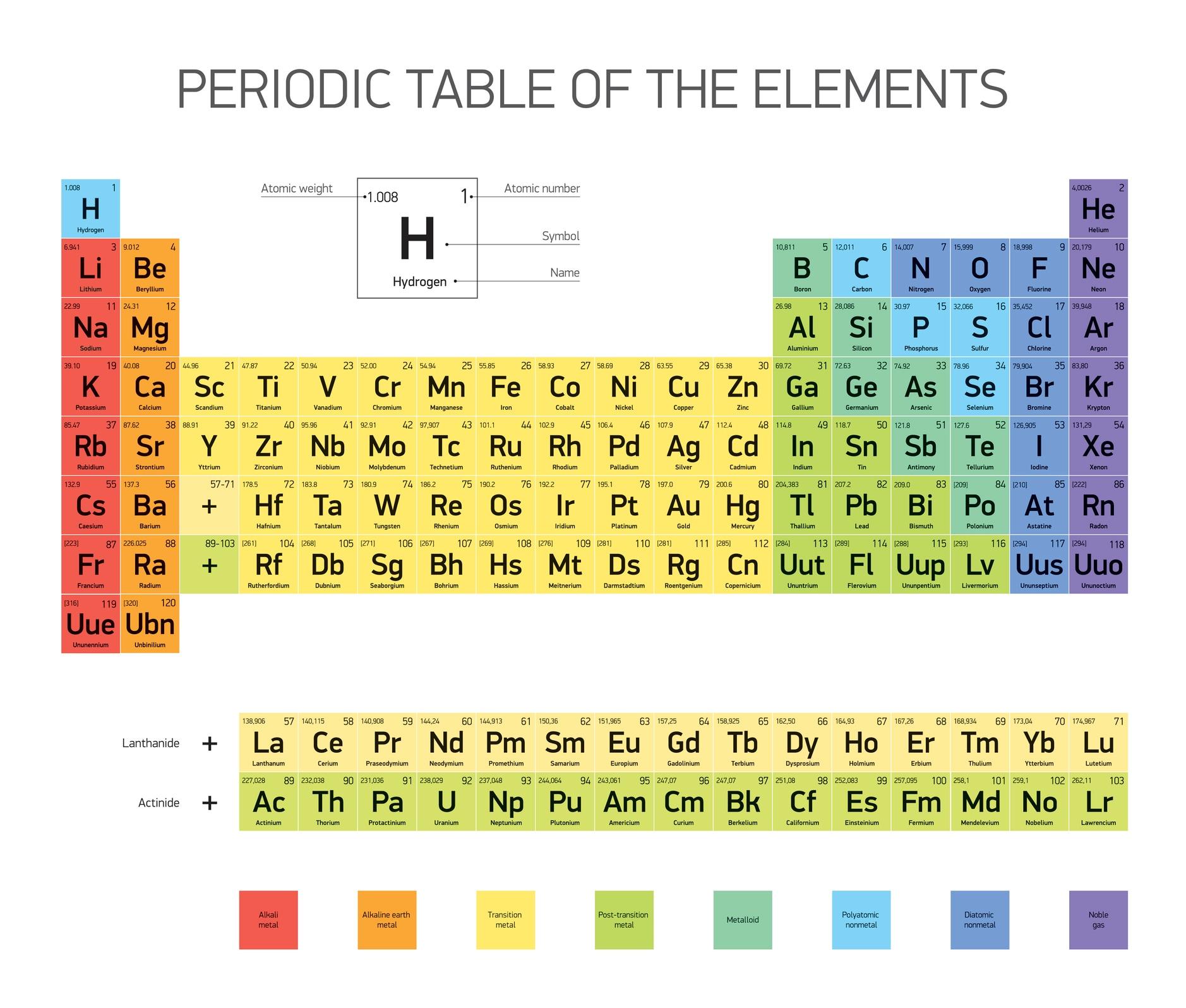 Risultati immagini per tavola periodica