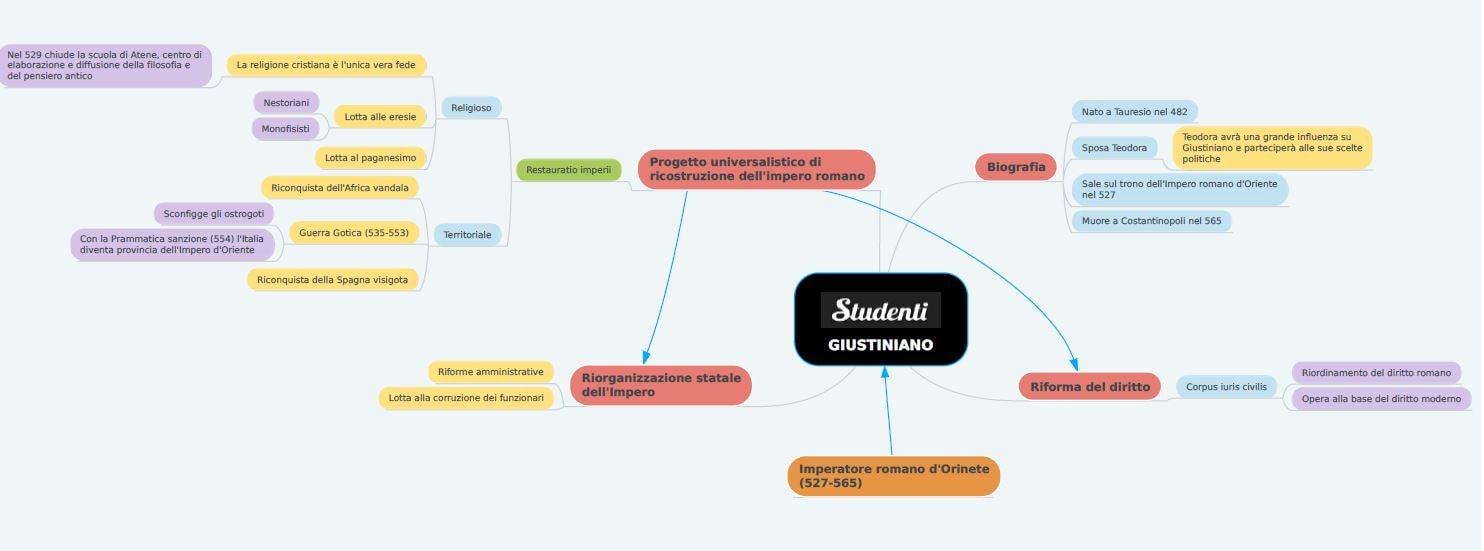Mappa concettuale Giustiniano
