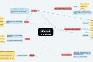 Stoicismo mappa concettuale