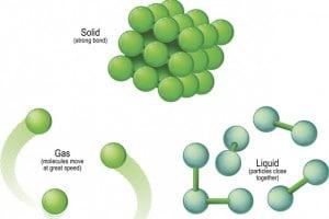 Stati della materia. Struttura molecolare