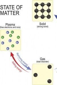 Quattro stati della materia: solido, liquido, gassoso e plasma