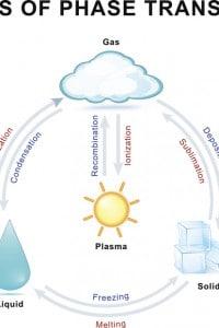Tipi di transizione di fase