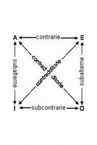 Figura 1. Quadrato degli opposti