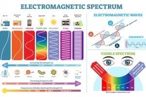 Spettro elettromagnetico: diagramma di illustrazione vettoriale con lunghezza d'onda, frequenza e temperatura