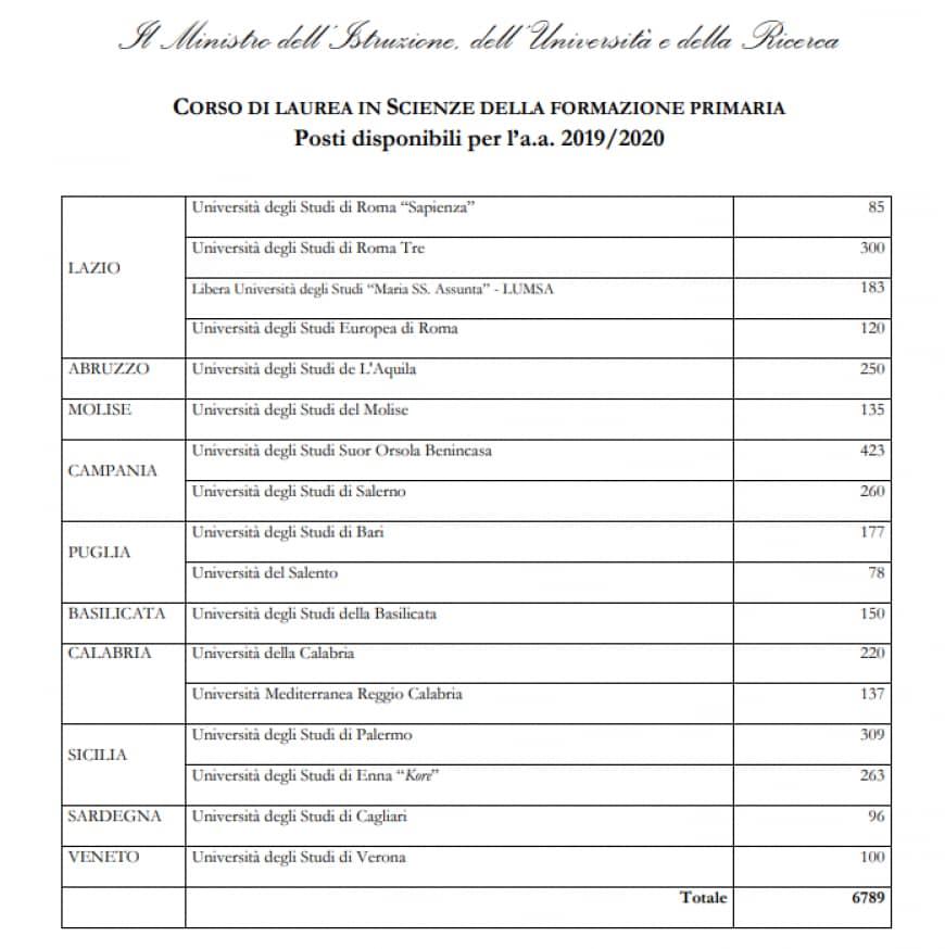 Test scienze della formazione primaria 2019: posti disponibili