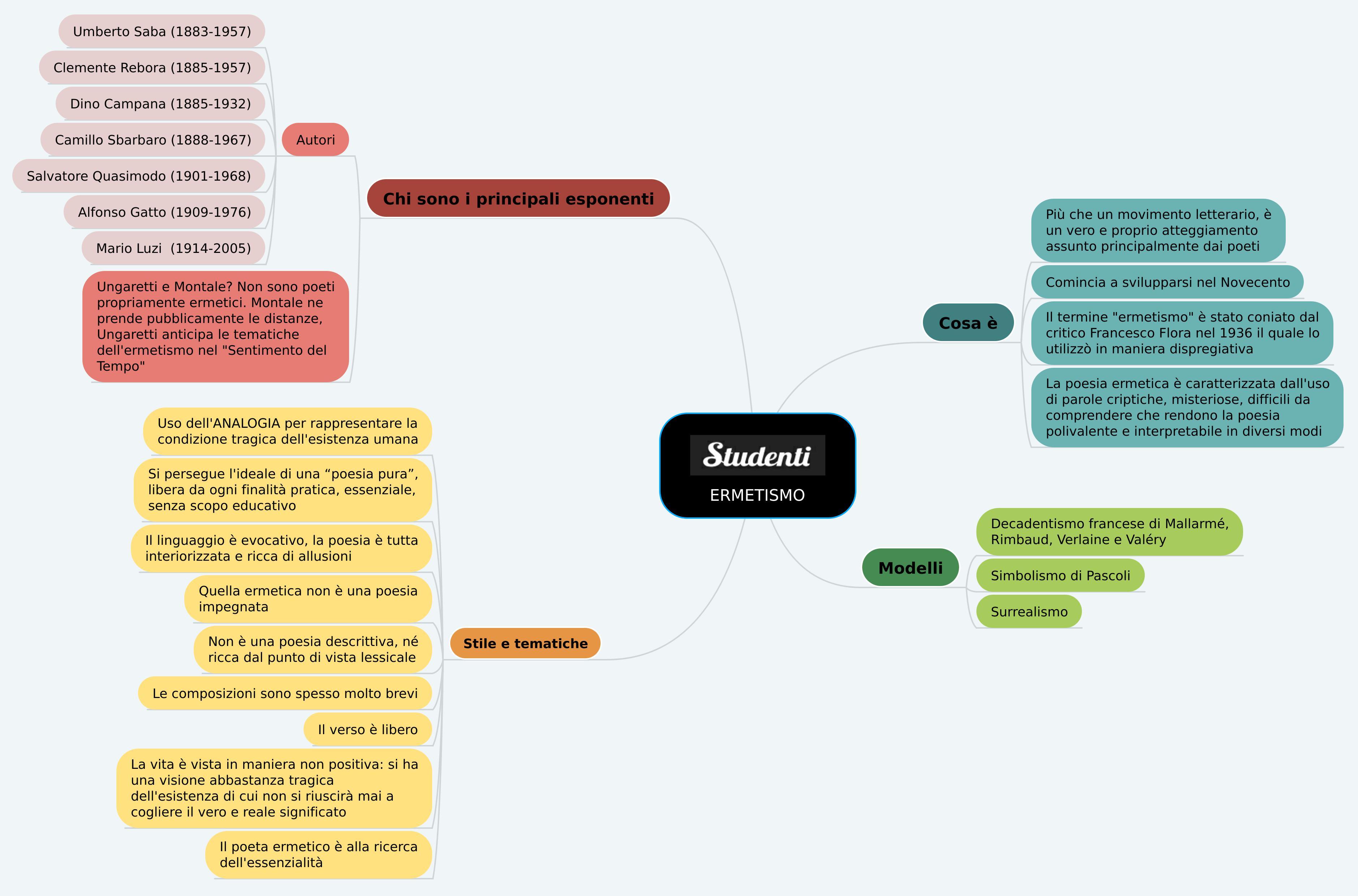 Mappa concettuale ermetismo