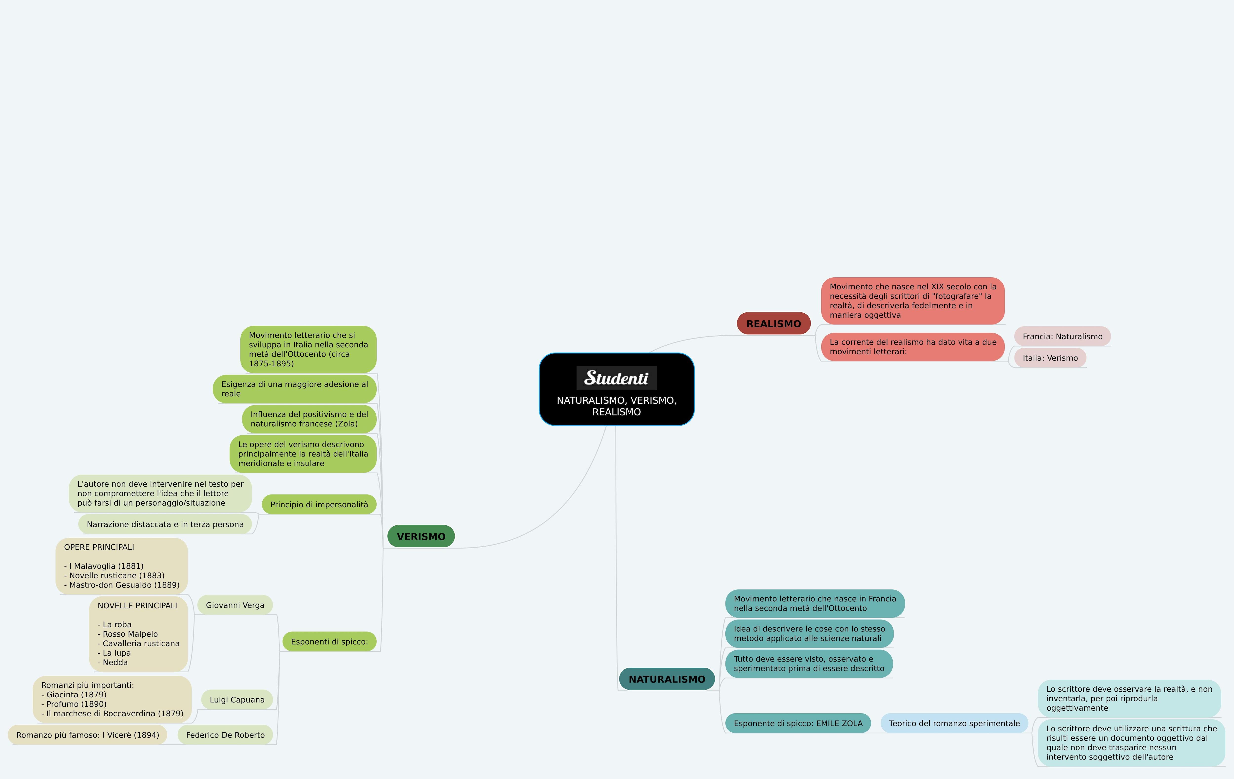 Mappa concettuale su realismo, naturalismo, verismo