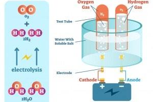 Processo di elettrolisi dell'acqua, diagramma di chimica scientifica